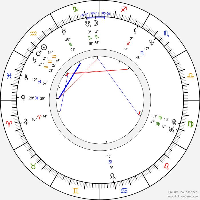 Alejandro Ávila - Birth horoscope chart