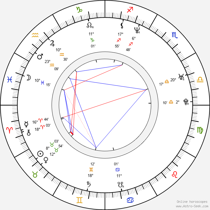 Alejandro Ibarra - Birth horoscope chart