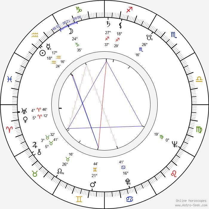 Alejandro Jodorowsky - Birth horoscope chart