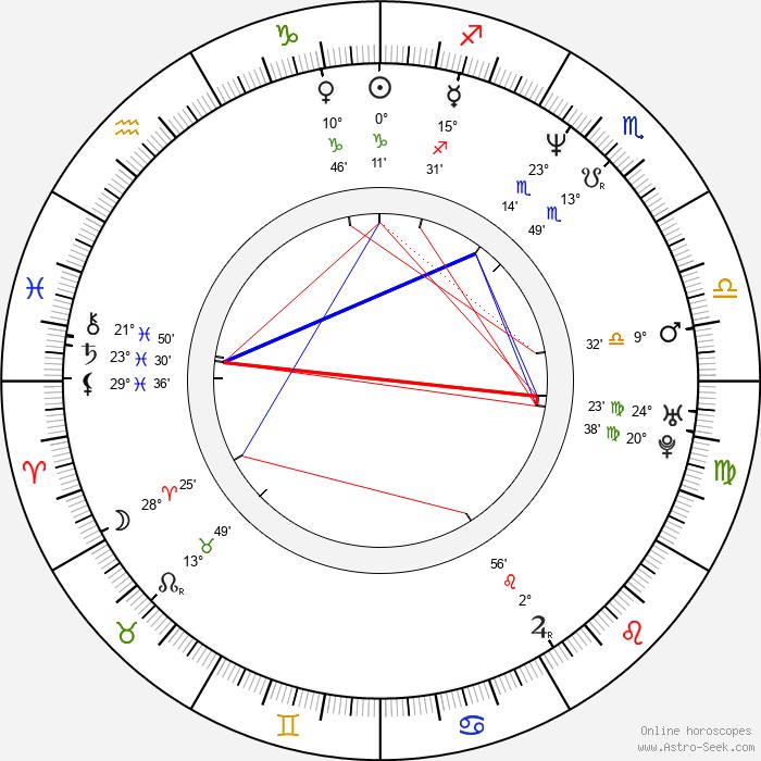 Alejandro Martínez - Birth horoscope chart