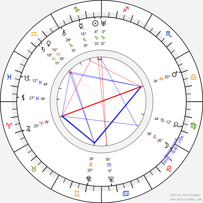 Alejo Carpentier - Birth horoscope chart