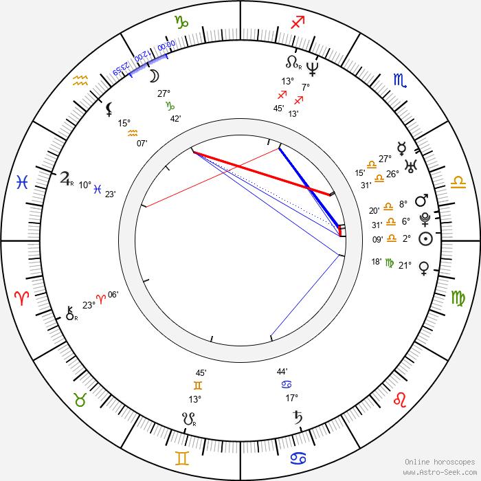 Alejo Ortiz - Birth horoscope chart