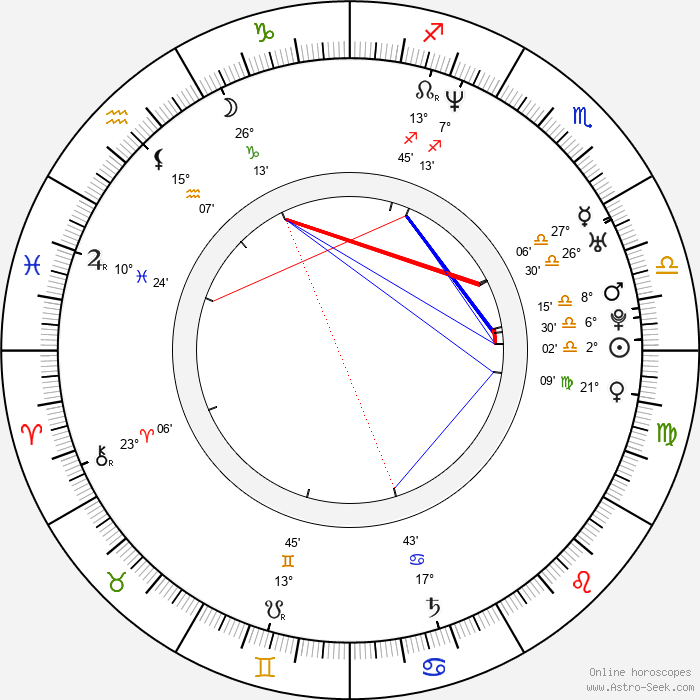 Alejo Ortiz - Birth horoscope chart
