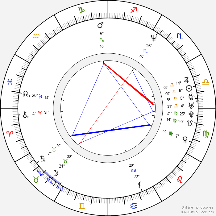 Aleks Syntek - Birth horoscope chart
