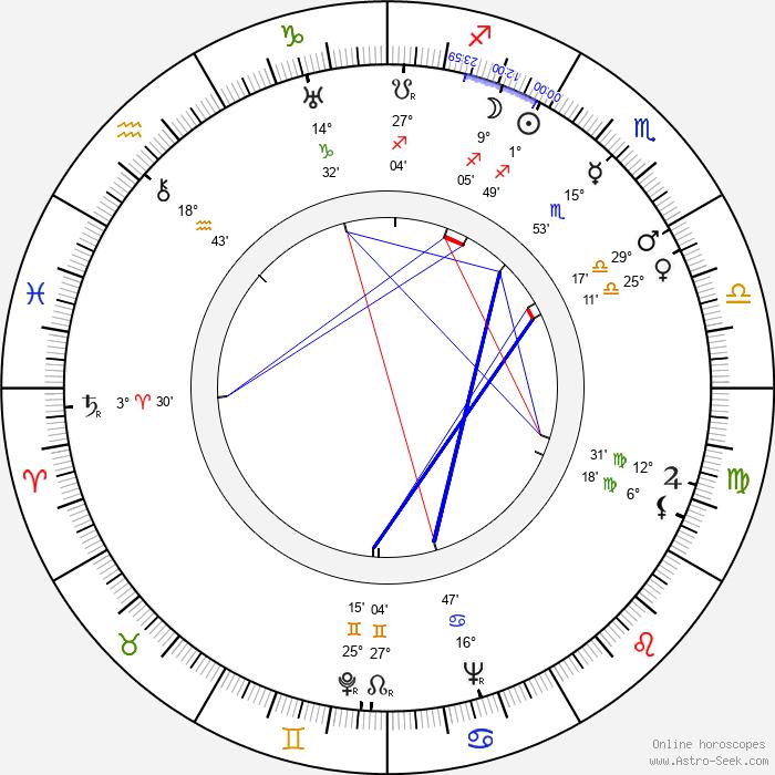 Aleksander Ford - Birth horoscope chart