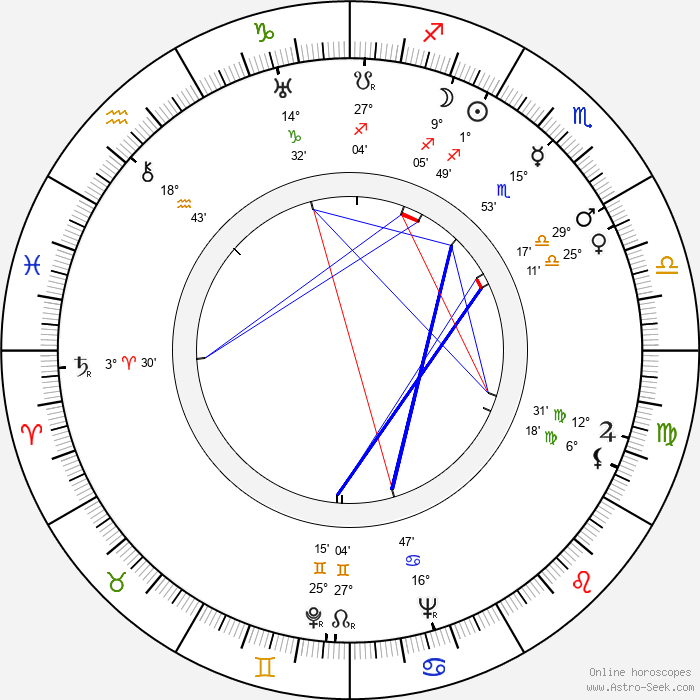 Aleksander Ford - Birth horoscope chart