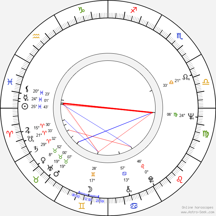 Aleksander Iwaniec - Birth horoscope chart