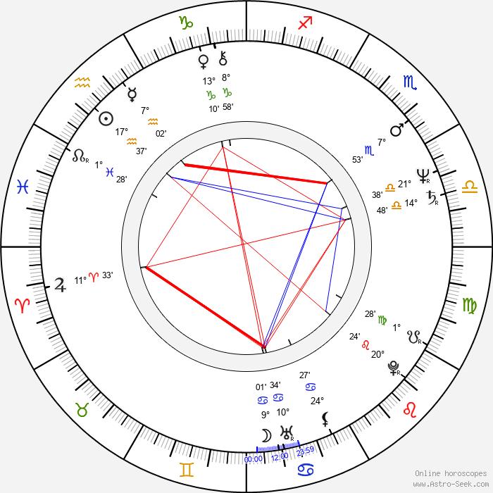 Aleksander Machalica - Birth horoscope chart