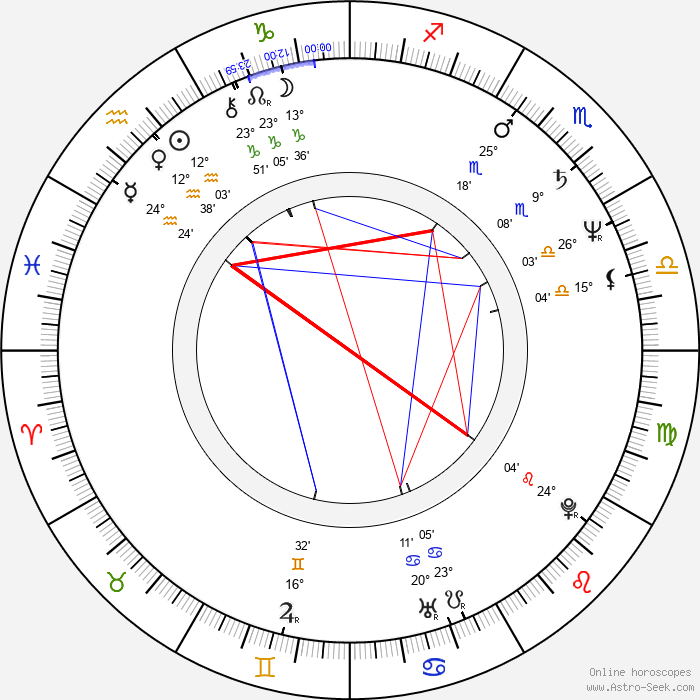 Aleksander Podolak - Birth horoscope chart