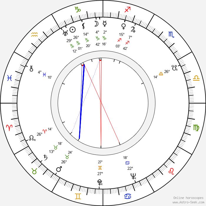Aleksander Sewruk - Birth horoscope chart