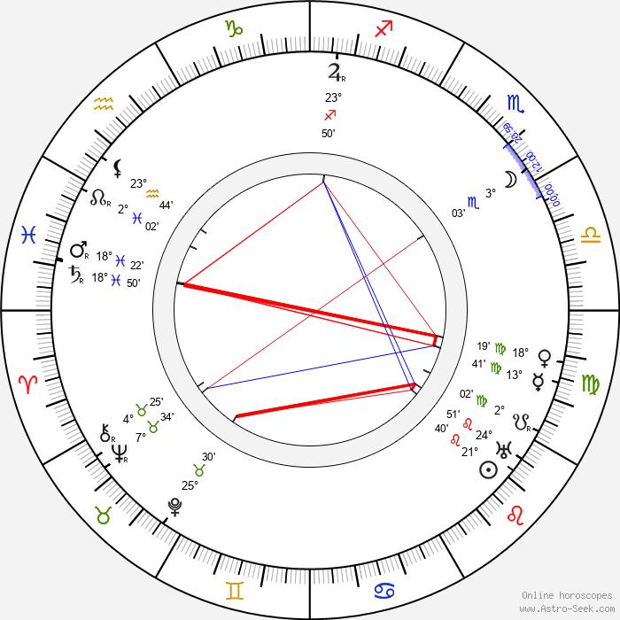 Aleksander Zelwerowicz - Birth horoscope chart