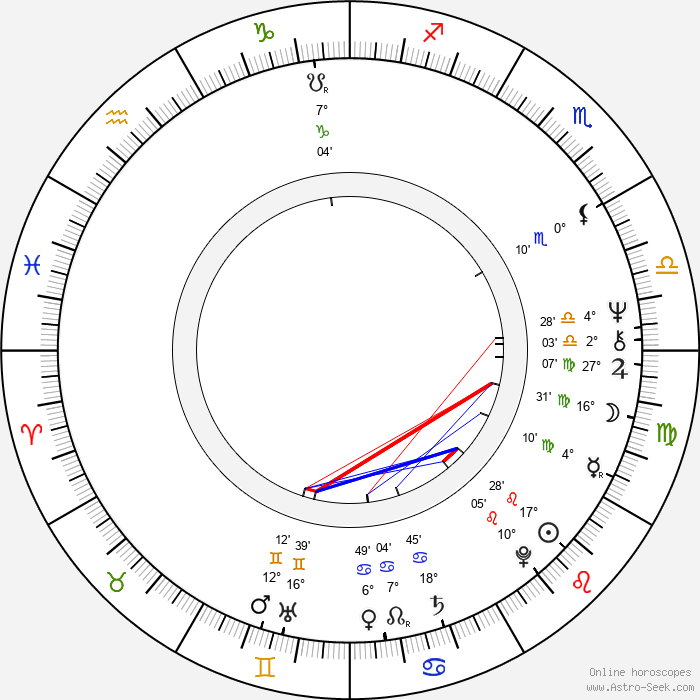 Aleksandr Adabashyan - Birth horoscope chart