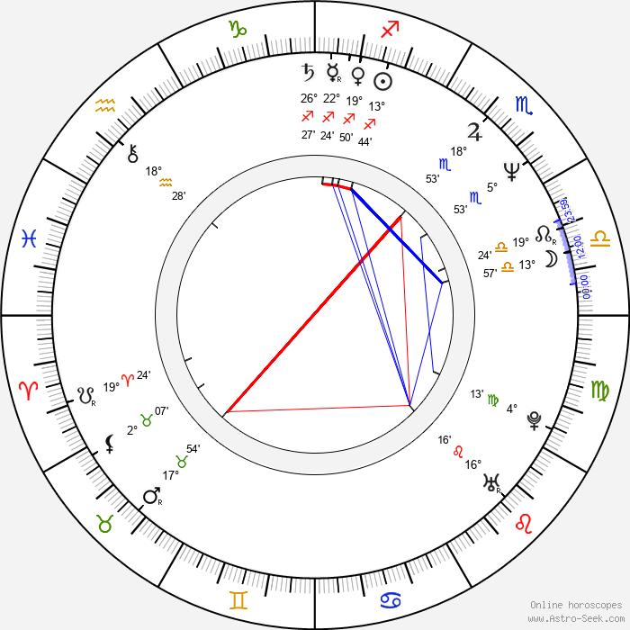 Aleksandr Baluev - Birth horoscope chart