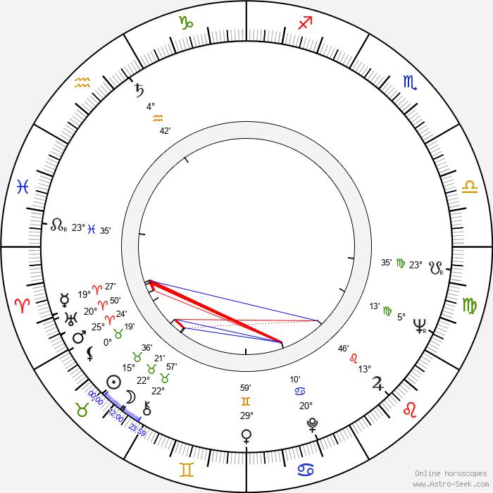 Aleksandr Belyavsky - Birth horoscope chart