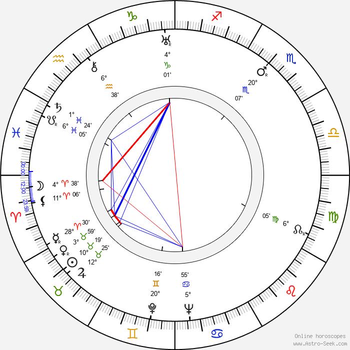 Aleksandr Borisov - Birth horoscope chart