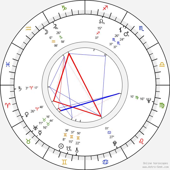 Aleksandr Demyanenko - Birth horoscope chart