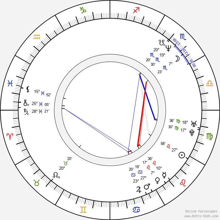 Aleksandr Dulerayn - Birth horoscope chart