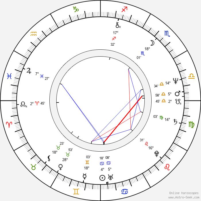 Aleksandr Ivanov-Sukharevsky - Birth horoscope chart