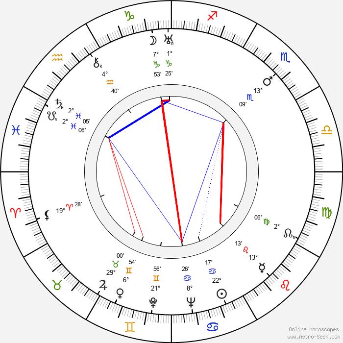 Aleksandr Khvylya - Birth horoscope chart