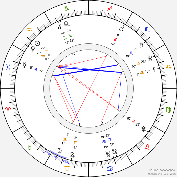 Aleksandr Korshunov - Birth horoscope chart