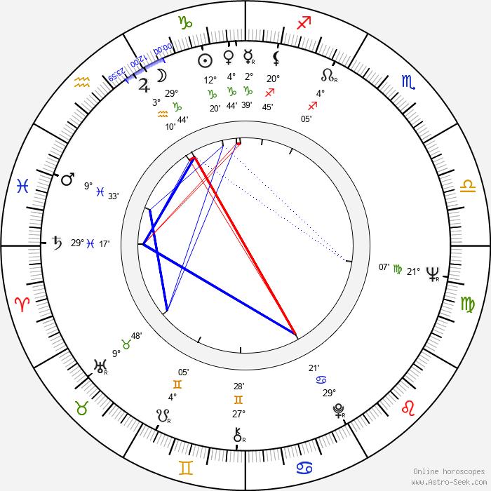 Aleksandr Lazarev - Birth horoscope chart