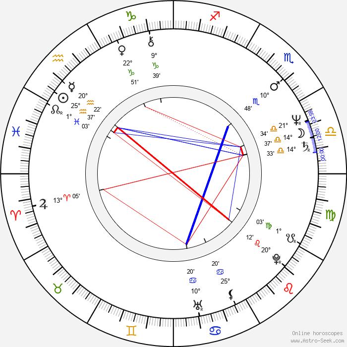 Aleksandr Muratov - Birth horoscope chart