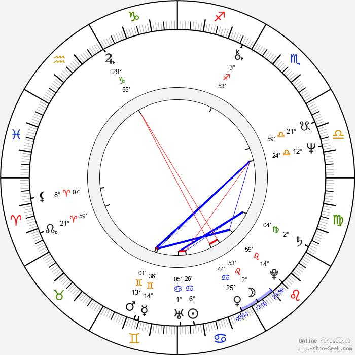 Aleksandr Pankratov-Chyornyy - Birth horoscope chart