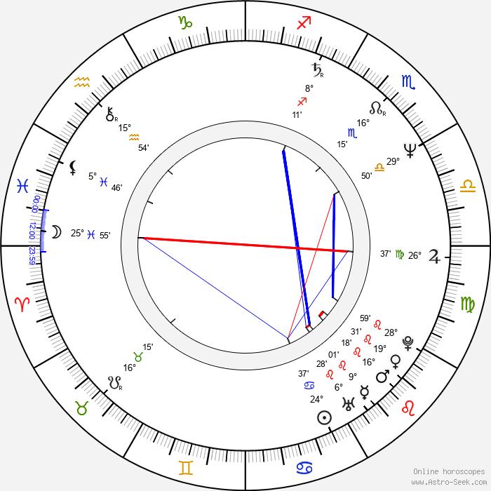 Aleksandr Petrov - Birth horoscope chart