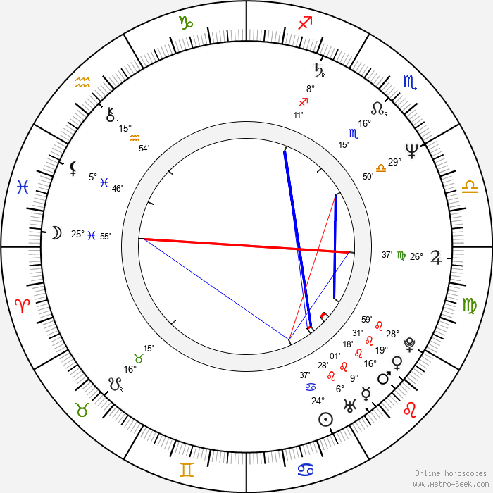 Aleksandr Petrov - Birth horoscope chart