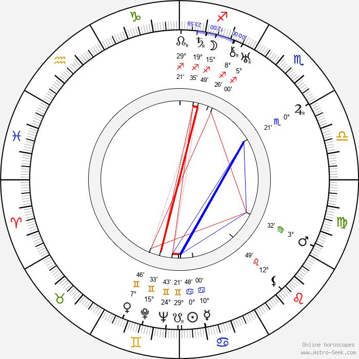 Aleksandr Pirogov - Birth horoscope chart