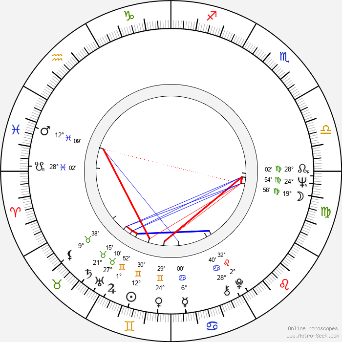 Aleksandr Polynnikov - Birth horoscope chart