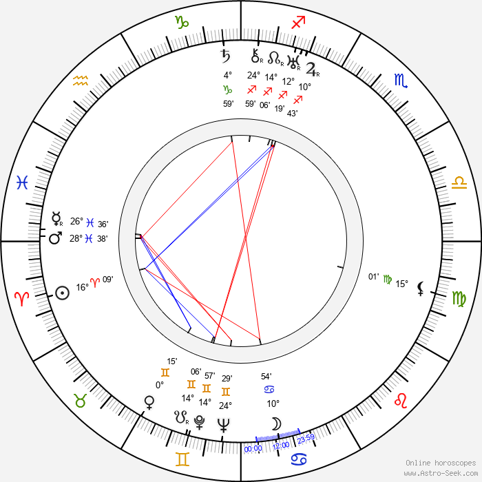 Aleksandr Ptushko - Birth horoscope chart