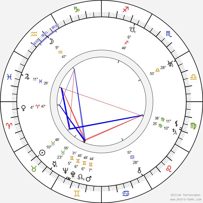 Aleksandr Razumnyj - Birth horoscope chart