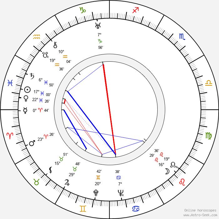 Aleksandr Rou - Birth horoscope chart