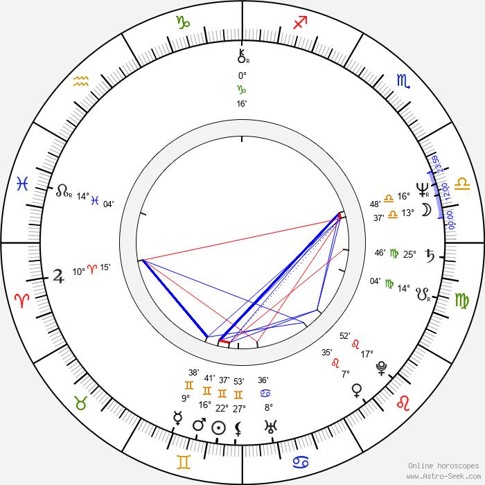 Aleksandr Sokurov - Birth horoscope chart