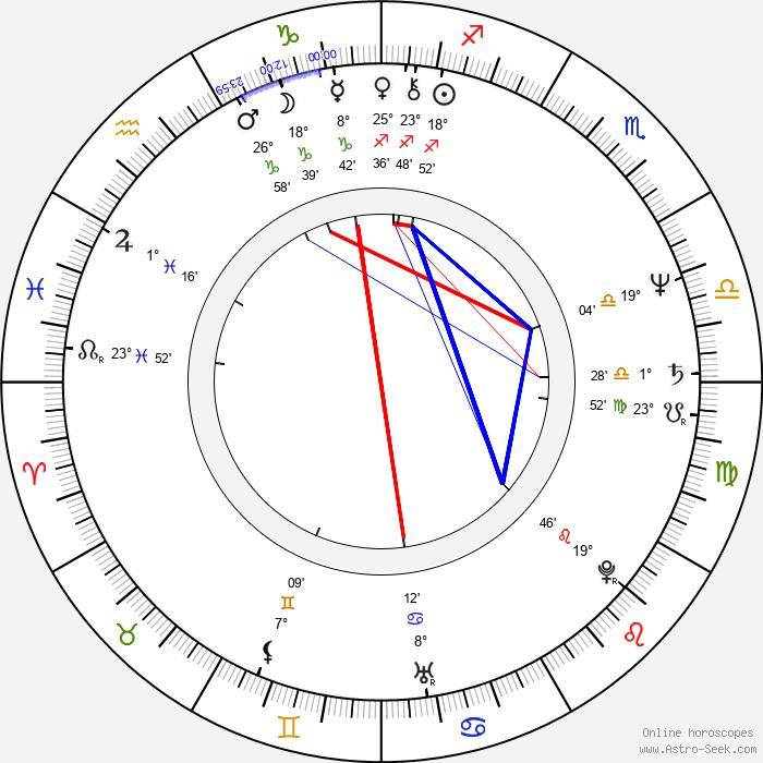 Aleksandr Tatarskiy - Birth horoscope chart