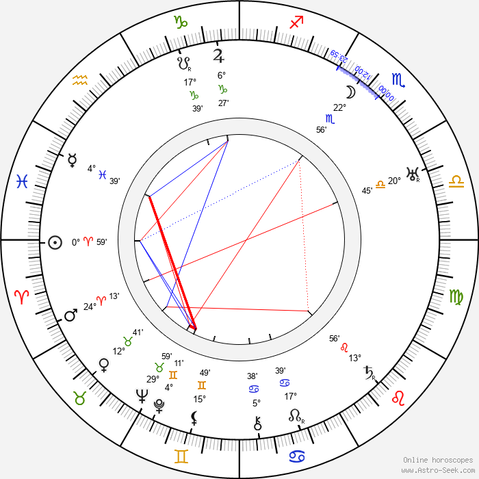 Aleksandr Vertinskiy - Birth horoscope chart