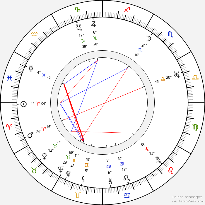 Aleksandr Vertinskiy - Birth horoscope chart