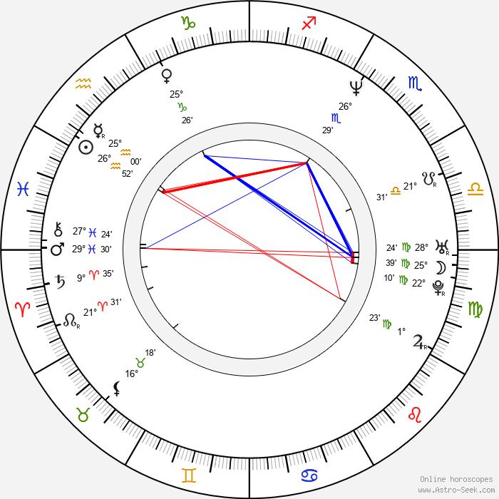 Aleksandr Yakimchuk - Birth horoscope chart