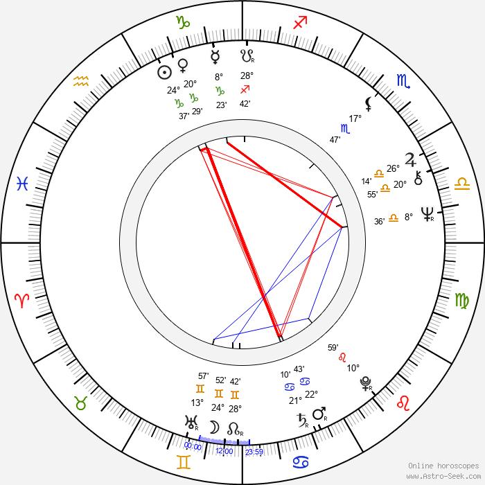 Aleksandr Yakovlev - Birth horoscope chart