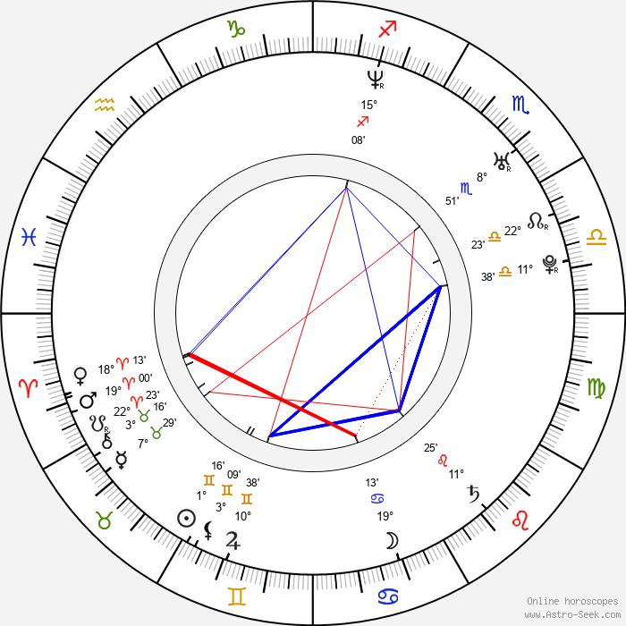 Aleksandr Yatsenko - Birth horoscope chart