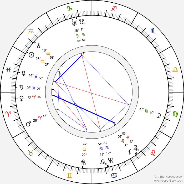 Aleksandr Zarkhi - Birth horoscope chart