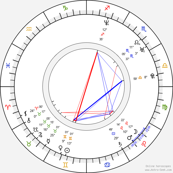 Aleksandra Balmazovic - Birth horoscope chart