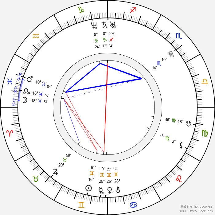 Aleksandra Hamkalo - Birth horoscope chart