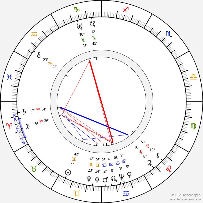 Aleksei Arbuzov - Birth horoscope chart