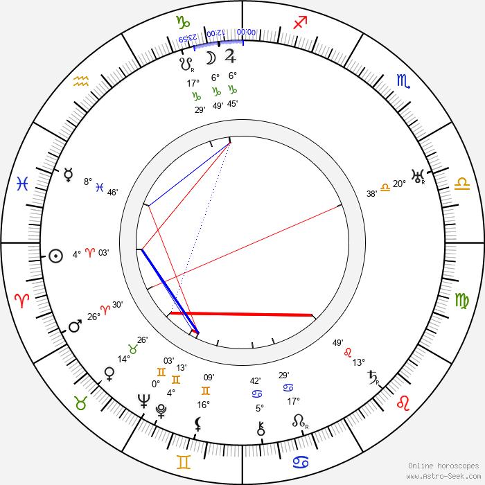 Aleksei Dikij - Birth horoscope chart