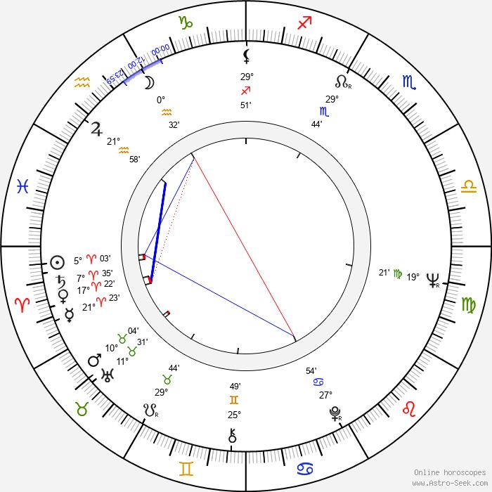 Aleksei Petrenko - Birth horoscope chart