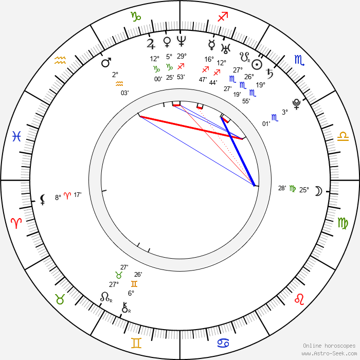 Aleksey Bardukov - Birth horoscope chart