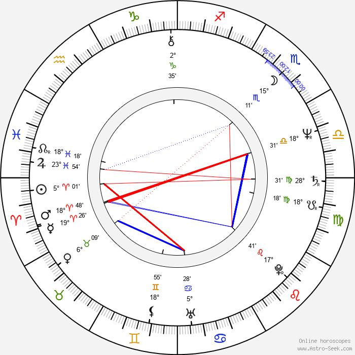 Aleksey Buldakov - Birth horoscope chart