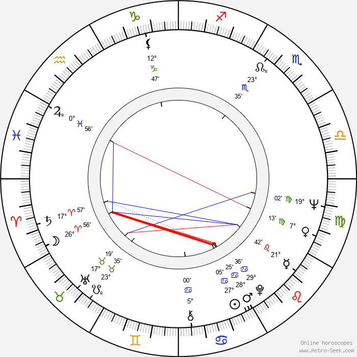 Aleksey German - Birth horoscope chart